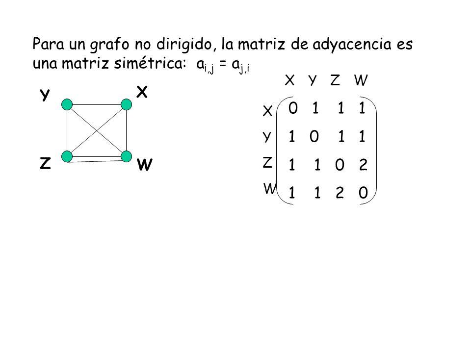 Para un grafo no dirigido, la matriz de adyacencia es una matriz simétrica: ai,j = aj,i