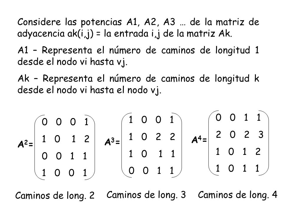 Considere las potencias A1, A2, A3 … de la matriz de adyacencia ak(i,j) = la entrada i,j de la matriz Ak.