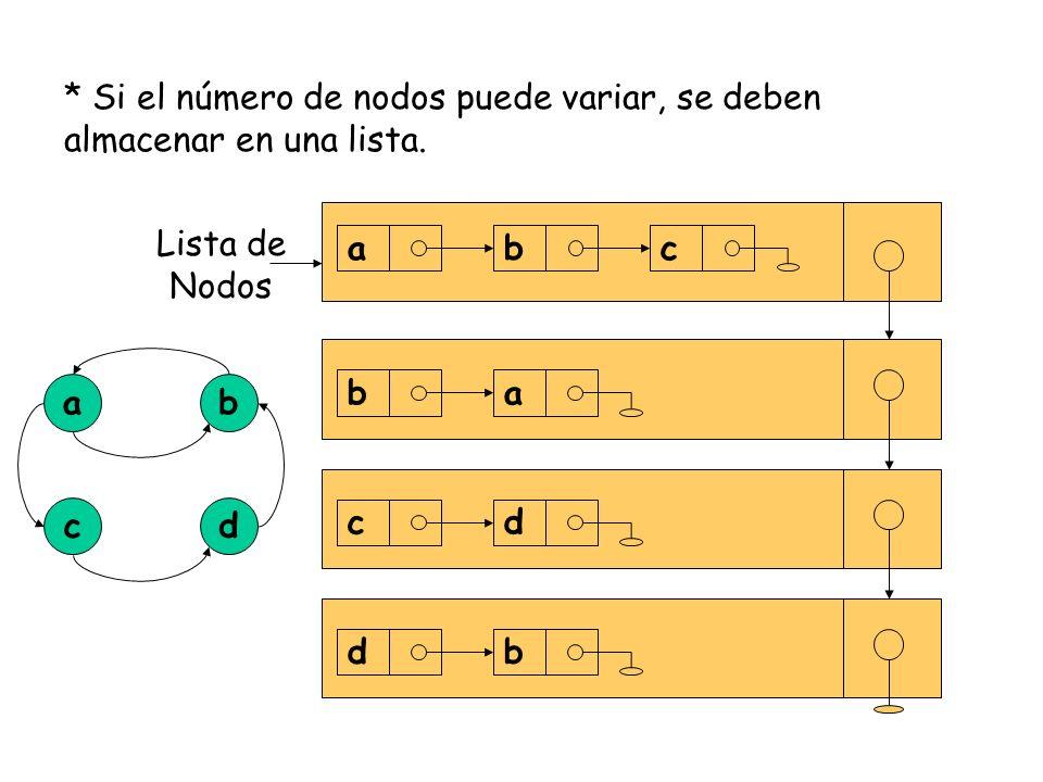 * Si el número de nodos puede variar, se deben almacenar en una lista.