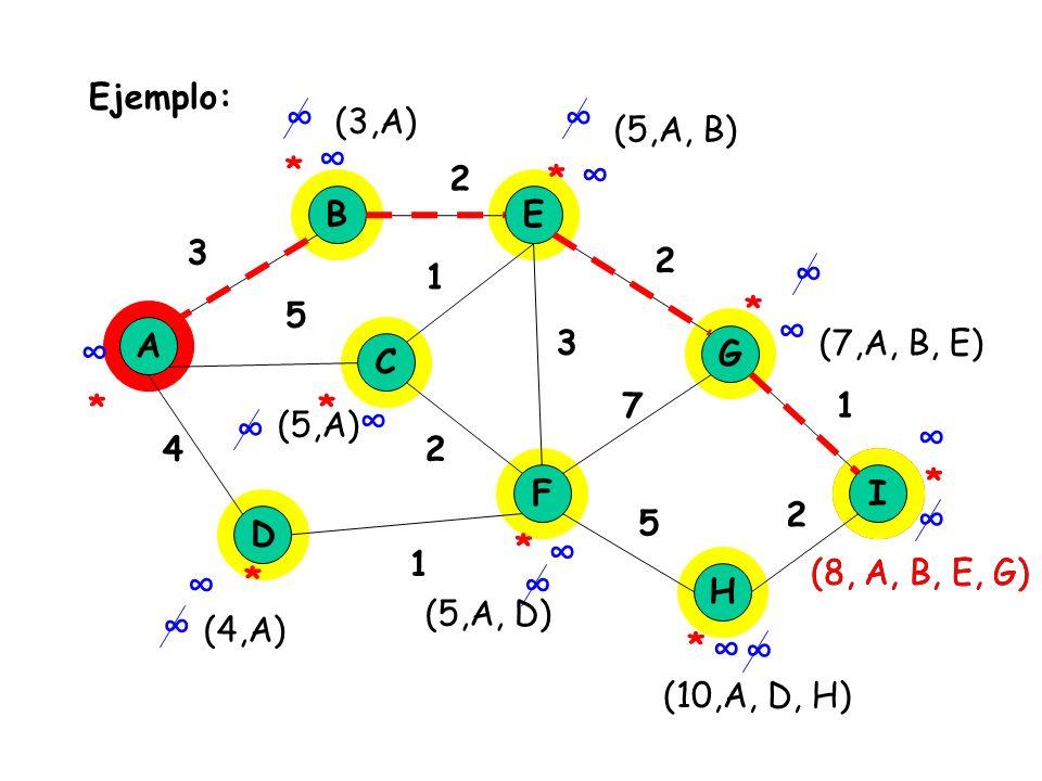 ∞ ∞ ∞ ∞ ∞ ∞ ∞ ∞ ∞ ∞ ∞ ∞ ∞ ∞ ∞ ∞ ∞ Ejemplo: (3,A) (5,A, B) * 2 * B E 3