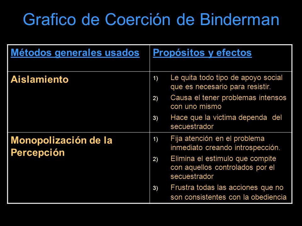 Grafico de Coerción de Binderman