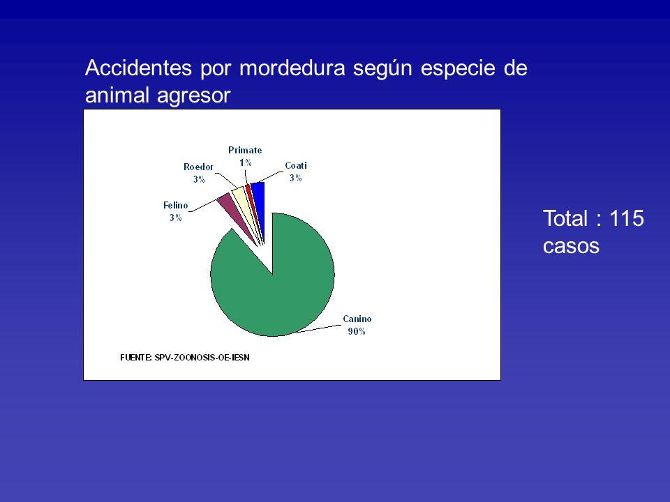 Accidentes por mordedura según especie de animal agresor