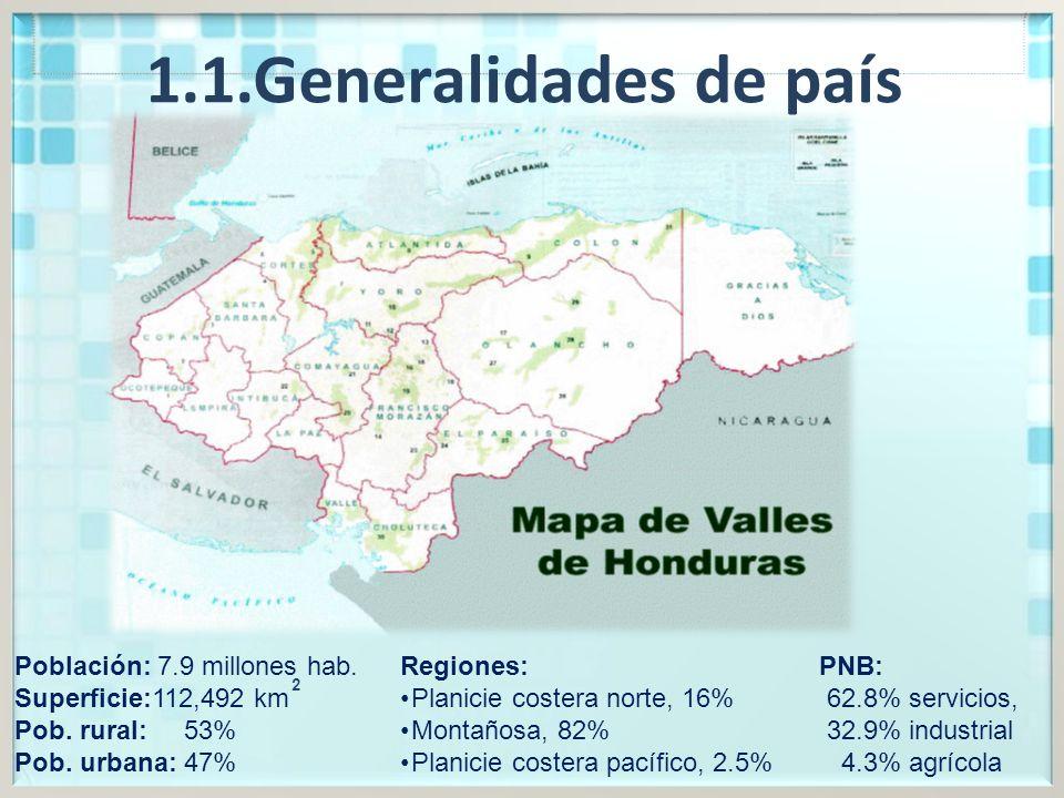 1.1.Generalidades de país Población: 7.9 millones hab.