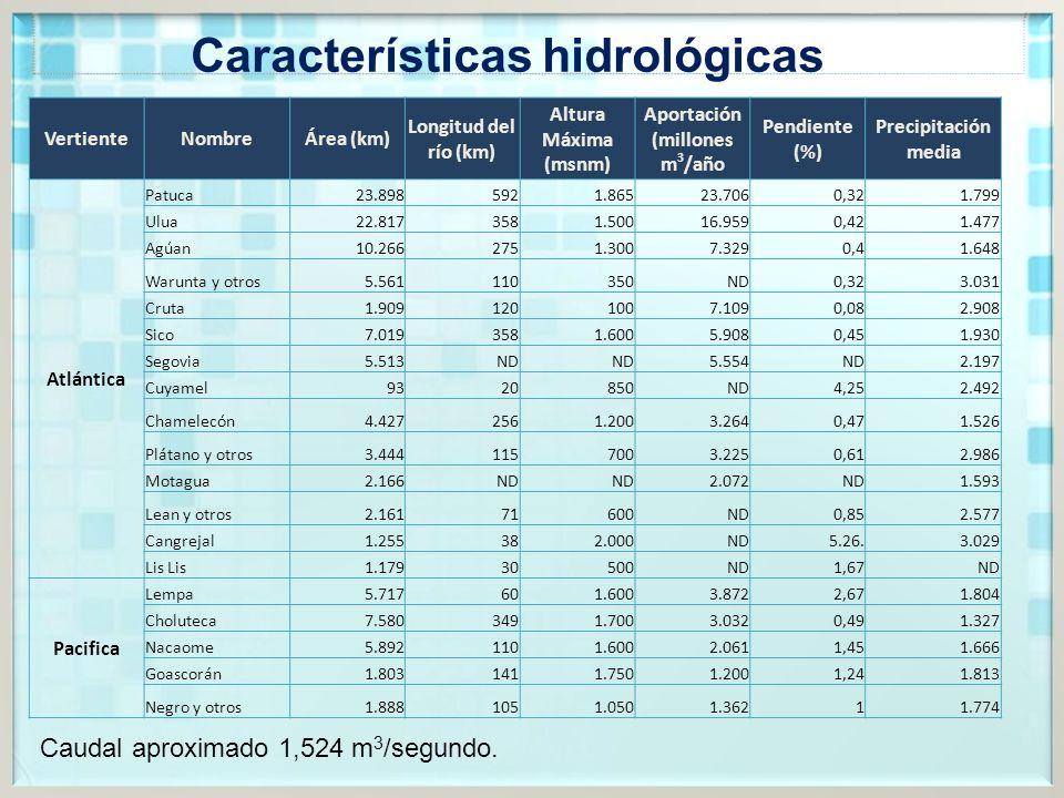 Características hidrológicas Aportación (millones m3/año