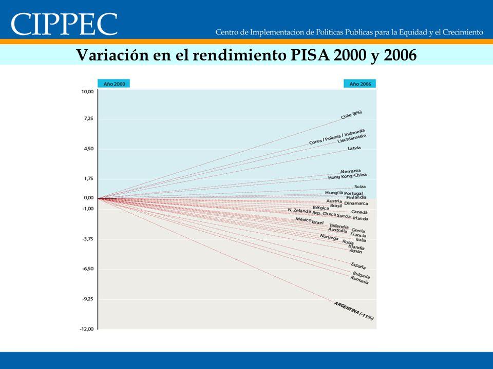 Variación en el rendimiento PISA 2000 y 2006