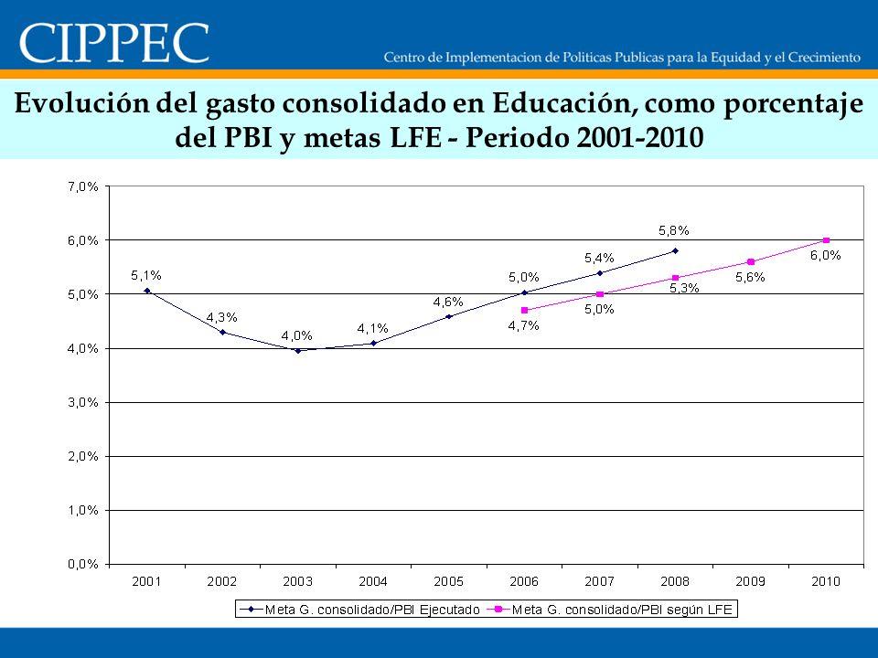 Evolución del gasto consolidado en Educación, como porcentaje del PBI y metas LFE - Periodo 2001-2010