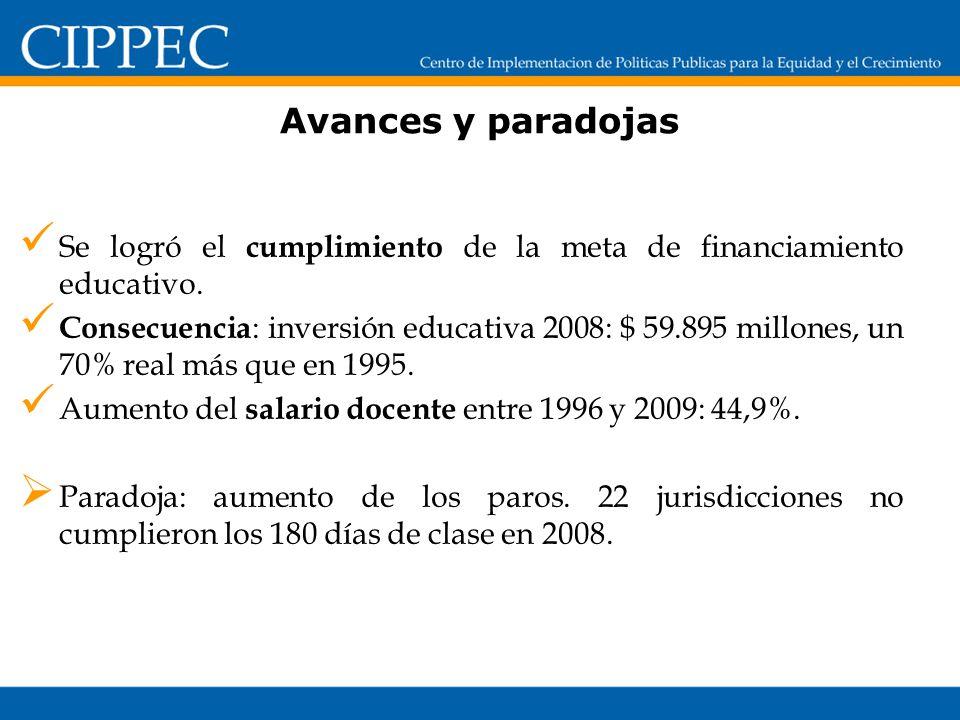 Avances y paradojas Se logró el cumplimiento de la meta de financiamiento educativo.