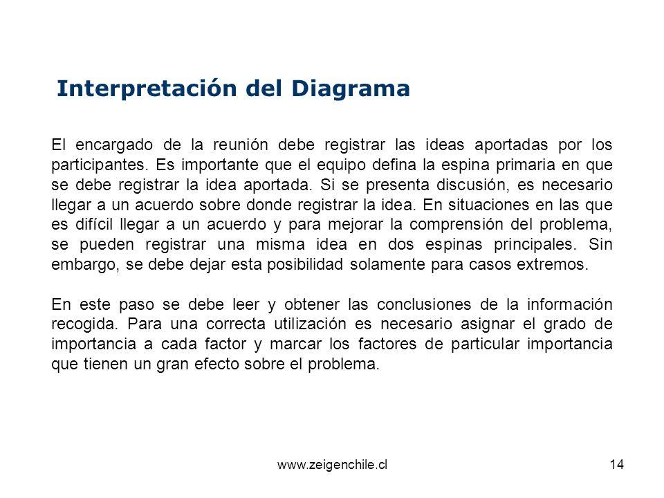 Interpretación del Diagrama