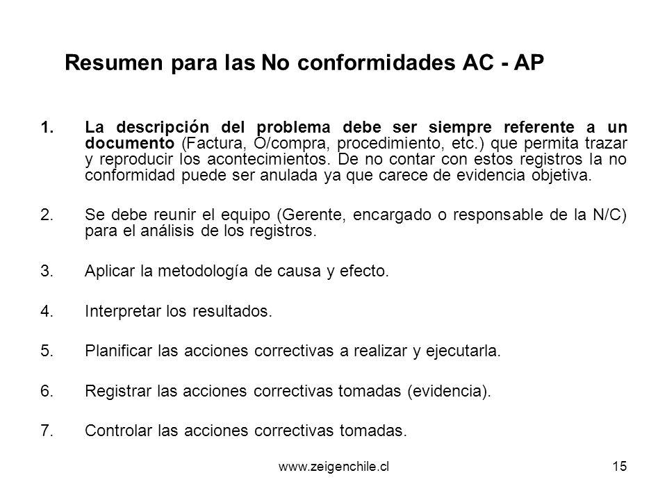 Resumen para las No conformidades AC - AP