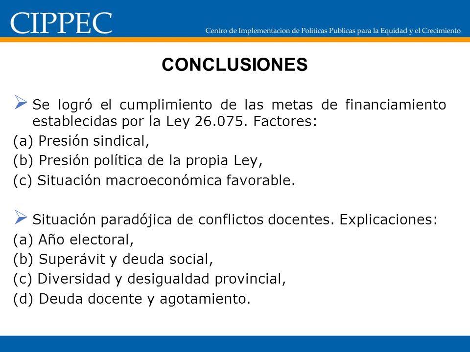 CONCLUSIONESSe logró el cumplimiento de las metas de financiamiento establecidas por la Ley 26.075. Factores: