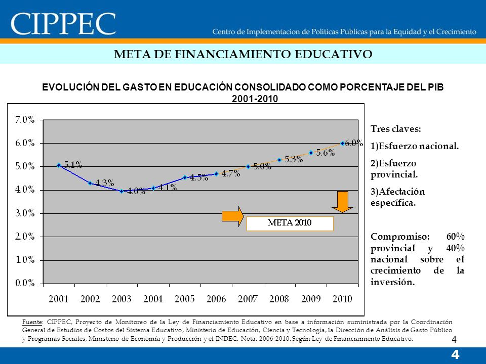 META DE FINANCIAMIENTO EDUCATIVO