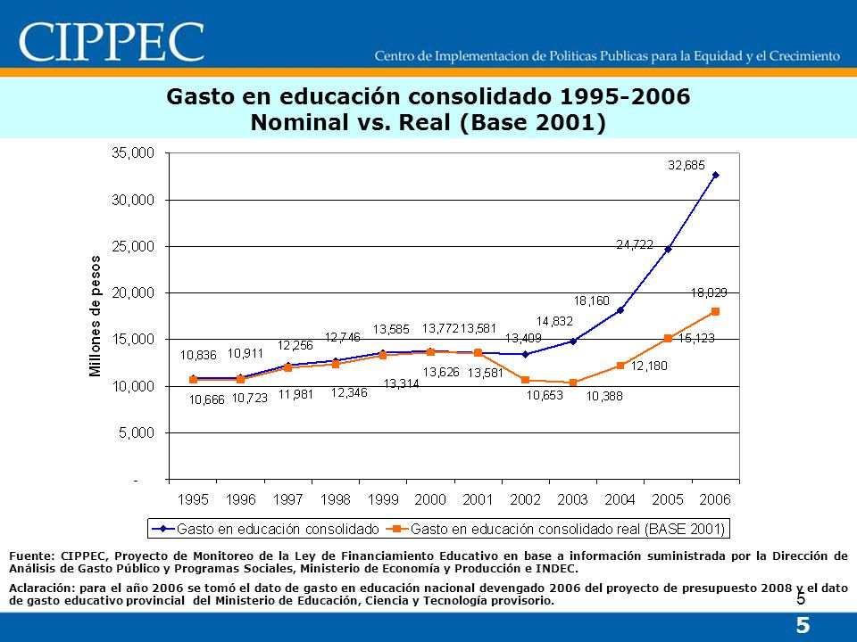 Gasto en educación consolidado Nominal vs. Real (Base 2001)