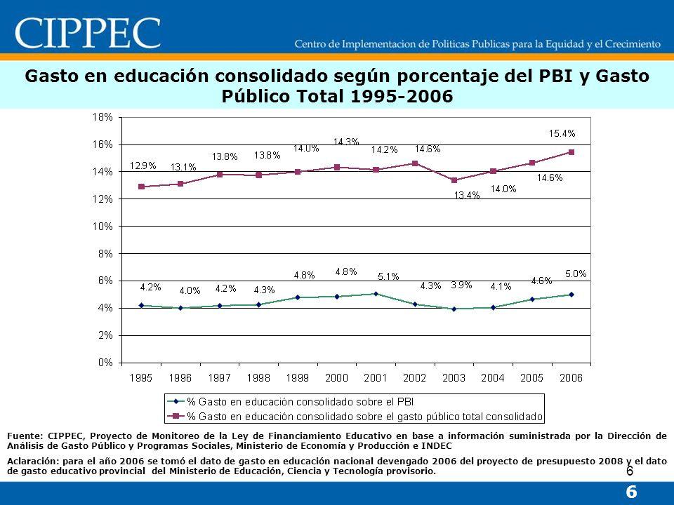 Gasto en educación consolidado según porcentaje del PBI y Gasto Público Total 1995-2006
