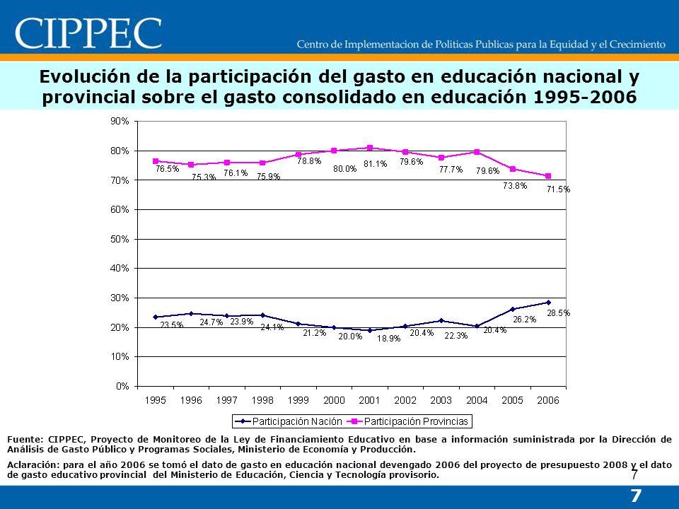 Evolución de la participación del gasto en educación nacional y provincial sobre el gasto consolidado en educación 1995-2006