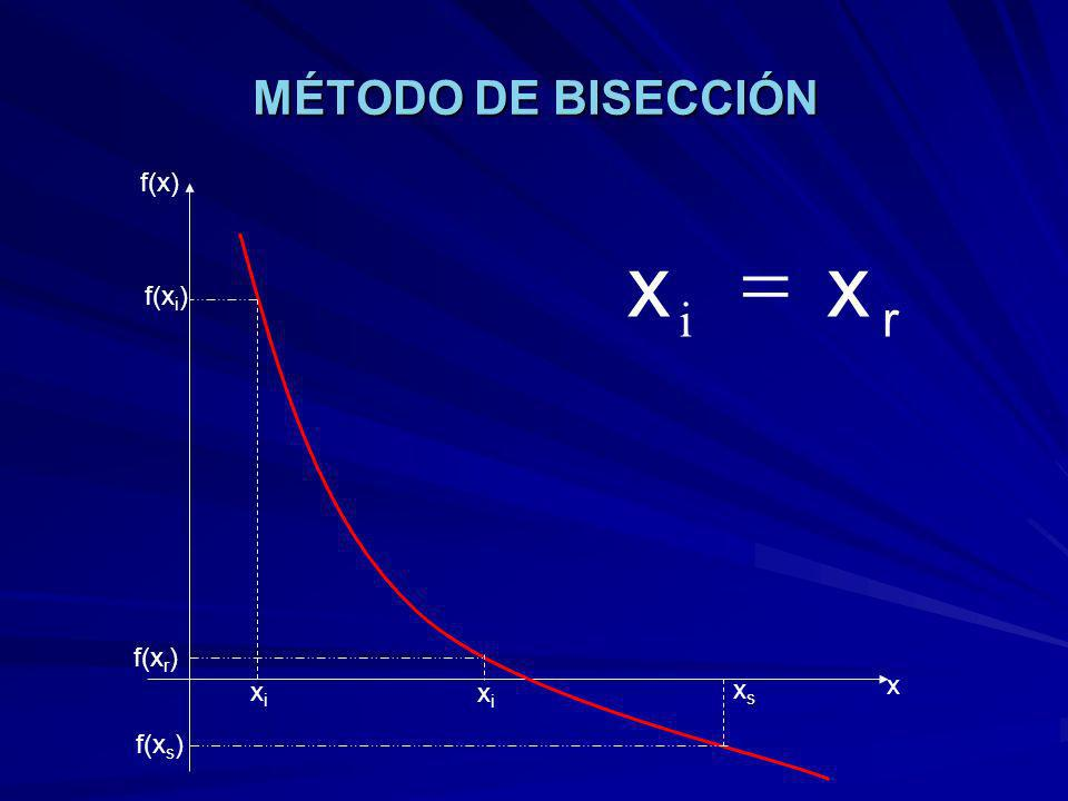 MÉTODO DE BISECCIÓN f(x) r x = i f(xi) f(xr) xs x xi xi f(xs)