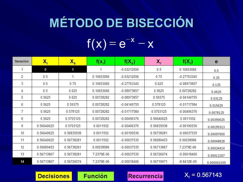 MÉTODO DE BISECCIÓN x e ) ( f - = Decisiones Función Recurrencia