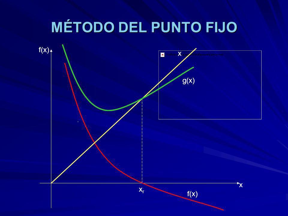 MÉTODO DEL PUNTO FIJO f(x) x g(x) x xr f(x)