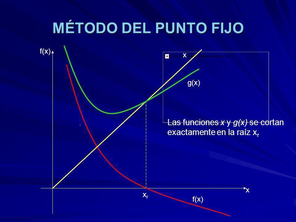 MÉTODO DEL PUNTO FIJO Las funciones x y g(x) se cortan