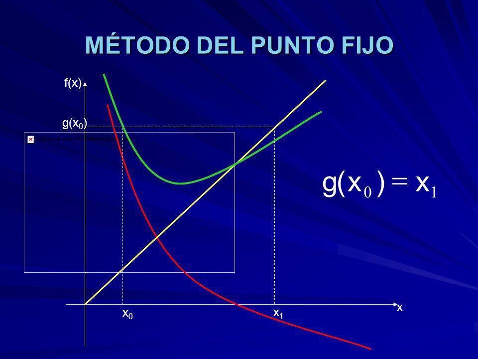 MÉTODO DEL PUNTO FIJO f(x) g(x0) 1 x ) ( g = x x0 x1