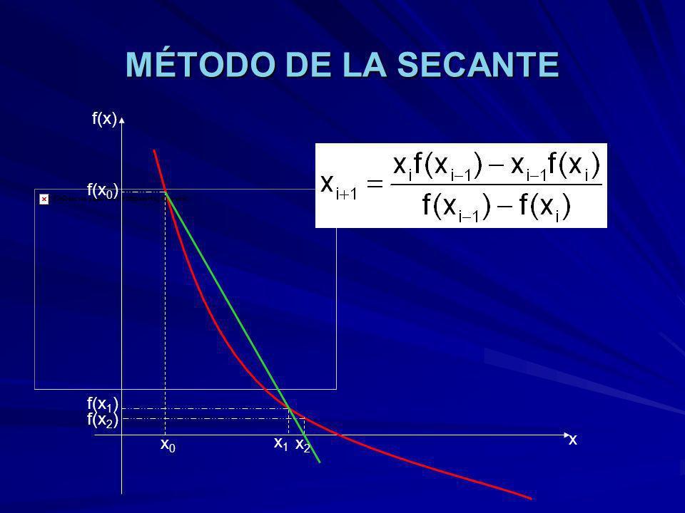 MÉTODO DE LA SECANTE f(x) f(x0) f(x1) f(x2) x1 x x0 x2