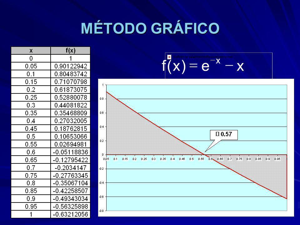 MÉTODO GRÁFICO x e ) ( f - =