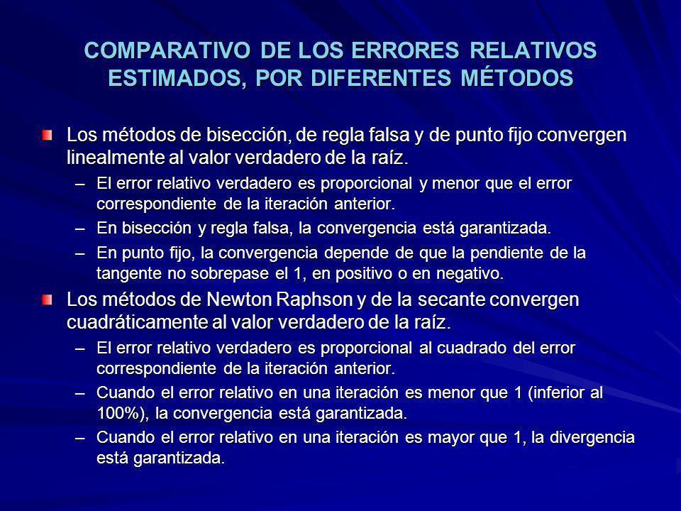 COMPARATIVO DE LOS ERRORES RELATIVOS ESTIMADOS, POR DIFERENTES MÉTODOS