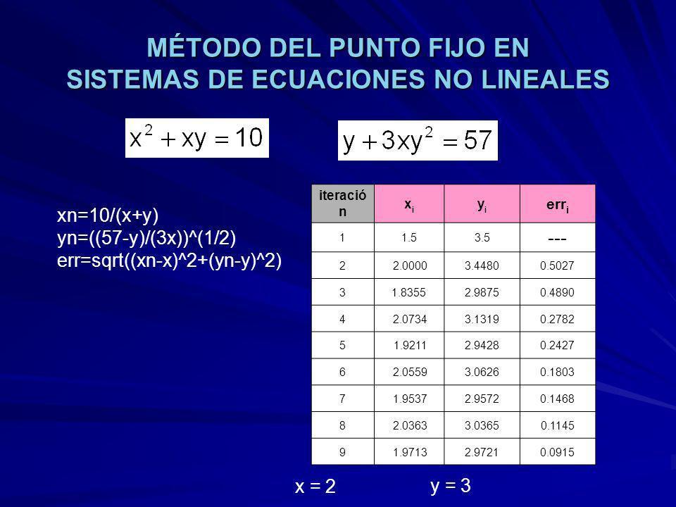 MÉTODO DEL PUNTO FIJO EN SISTEMAS DE ECUACIONES NO LINEALES