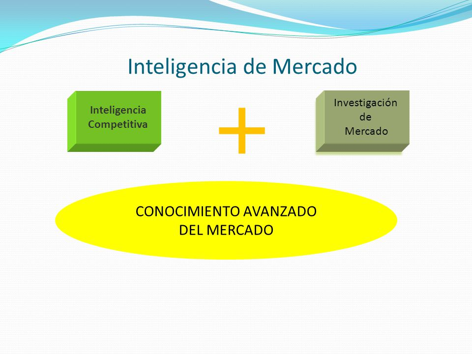 Inteligencia de Mercado