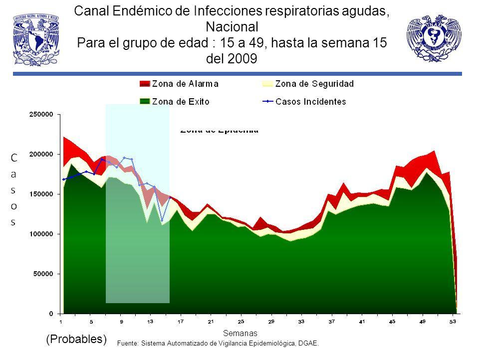 Canal Endémico de Infecciones respiratorias agudas, Nacional
