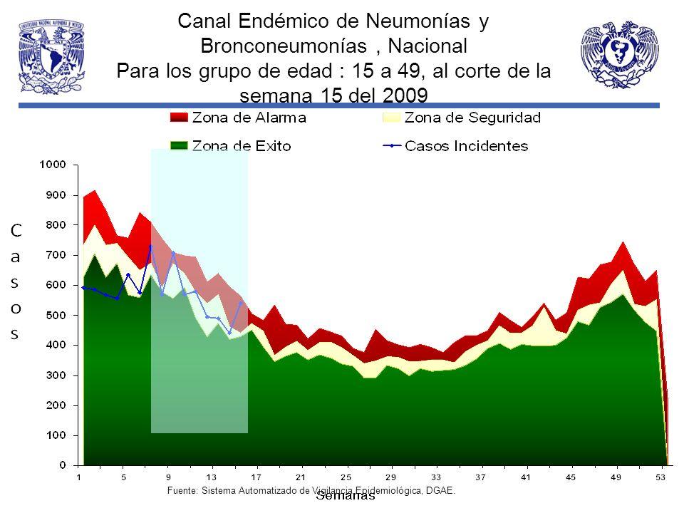 Canal Endémico de Neumonías y Bronconeumonías , Nacional