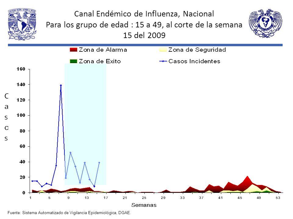 Canal Endémico de Influenza, Nacional