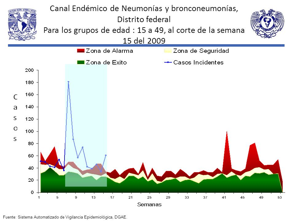 Canal Endémico de Neumonías y bronconeumonías, Distrito federal