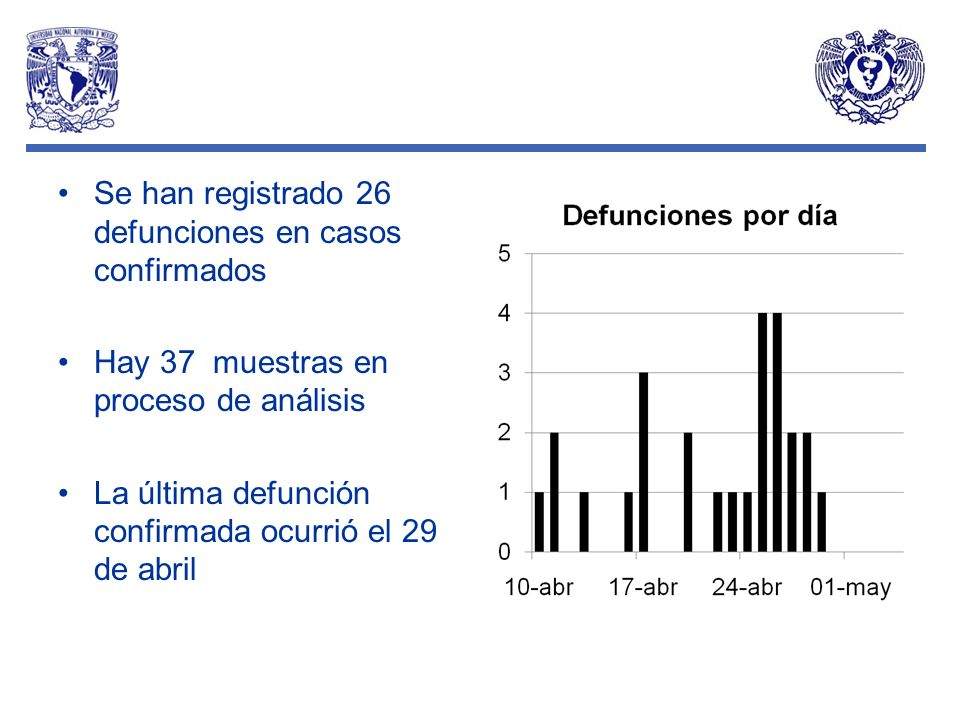 Se han registrado 26 defunciones en casos confirmados