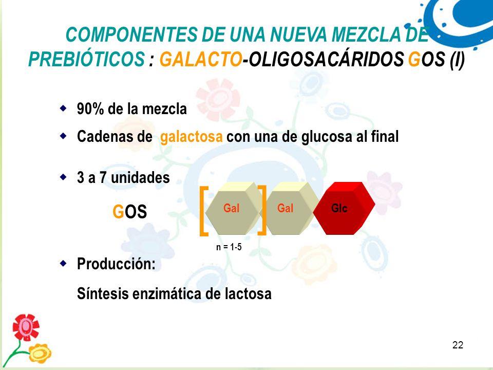25/03/2017COMPONENTES DE UNA NUEVA MEZCLA DE PREBIÓTICOS : GALACTO-OLIGOSACÁRIDOS GOS (I) 90% de la mezcla.