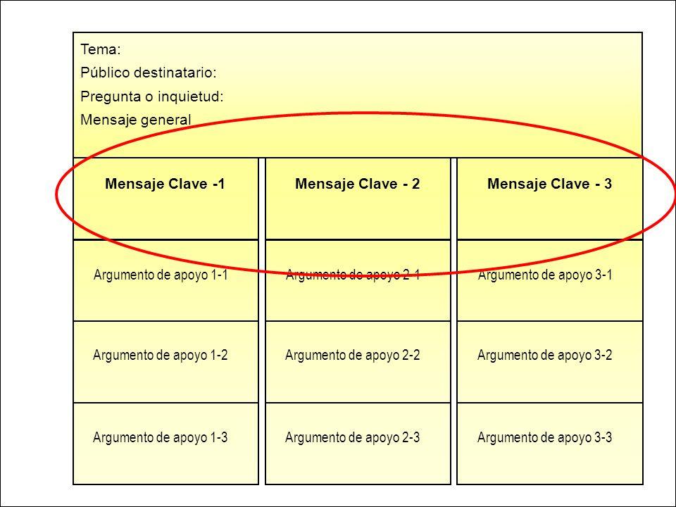 Tema: Público destinatario: Pregunta o inquietud: Mensaje general. Mensaje Clave -1. Mensaje Clave - 2.