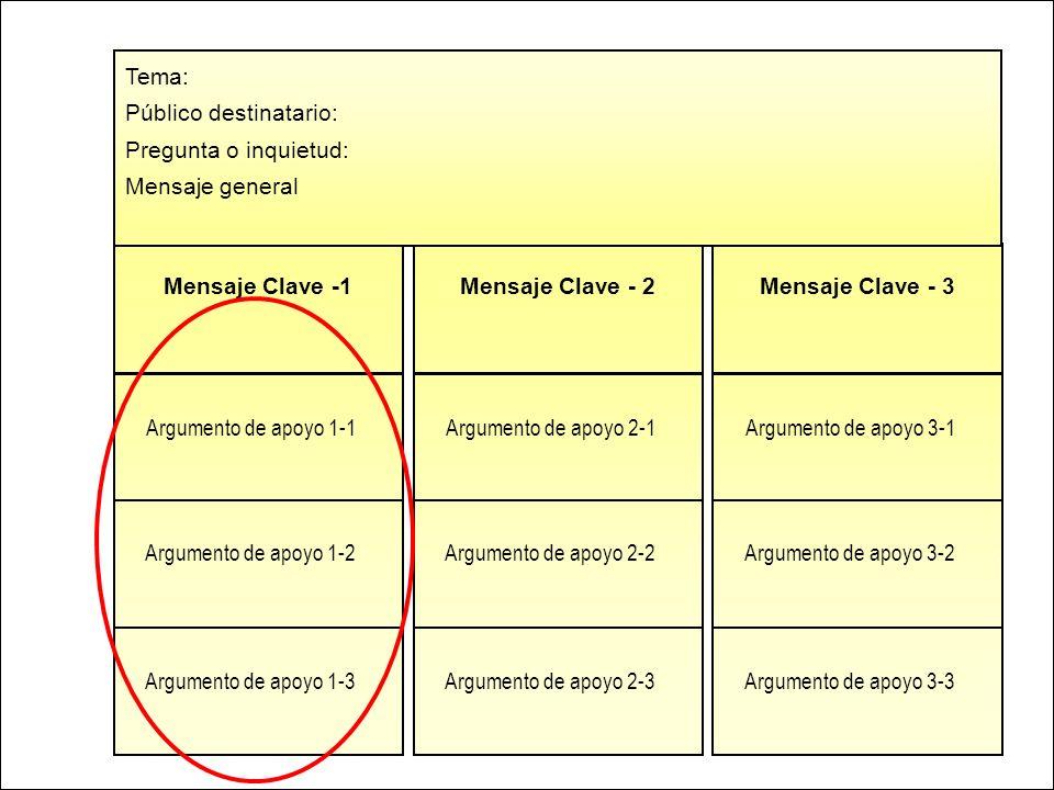 Tema:Público destinatario: Pregunta o inquietud: Mensaje general. Mensaje Clave -1. Mensaje Clave - 2.