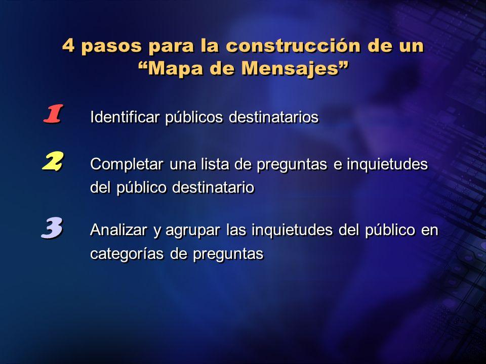 4 pasos para la construcción de un Mapa de Mensajes