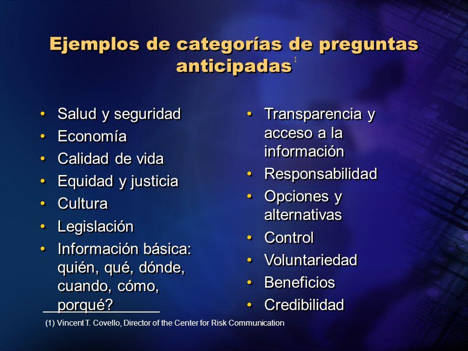 Ejemplos de categorías de preguntas anticipadas