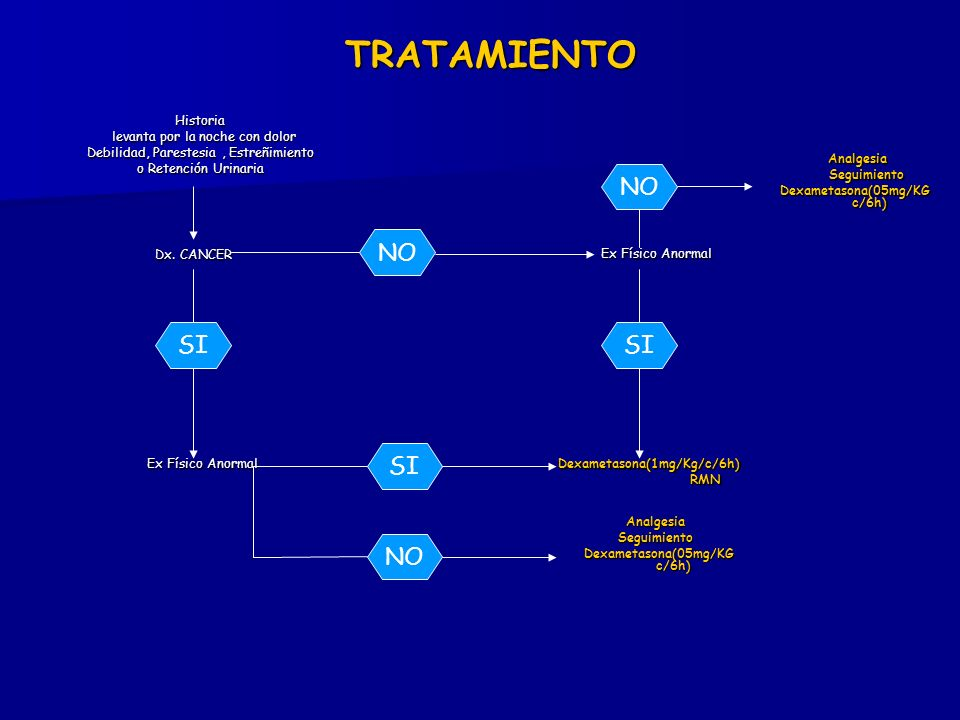Dexametasona(05mg/KG c/6h) Dexametasona(05mg/KG c/6h)