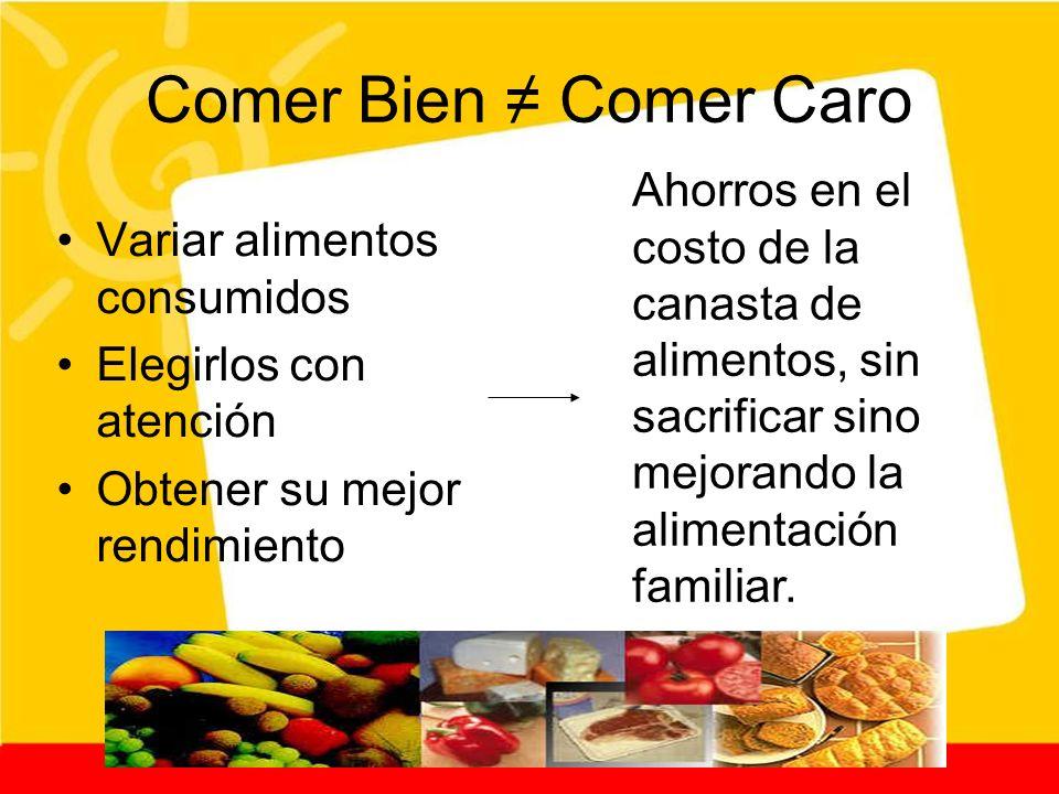 Comer Bien ≠ Comer Caro Ahorros en el costo de la canasta de alimentos, sin sacrificar sino mejorando la alimentación familiar.