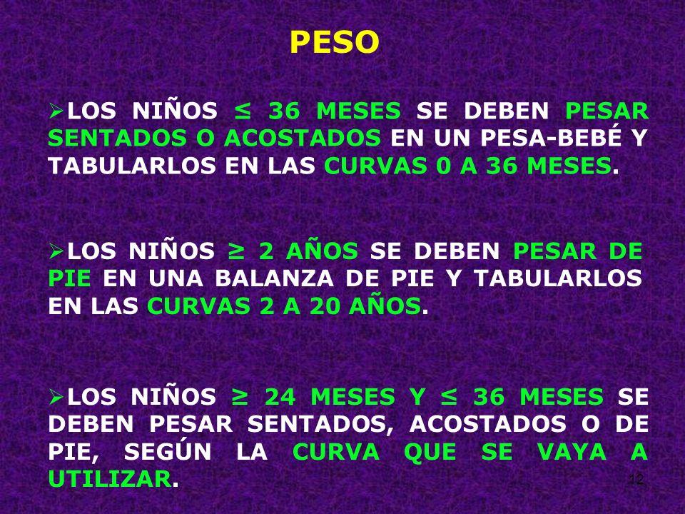 PESO LOS NIÑOS ≤ 36 MESES SE DEBEN PESAR SENTADOS O ACOSTADOS EN UN PESA-BEBÉ Y TABULARLOS EN LAS CURVAS 0 A 36 MESES.
