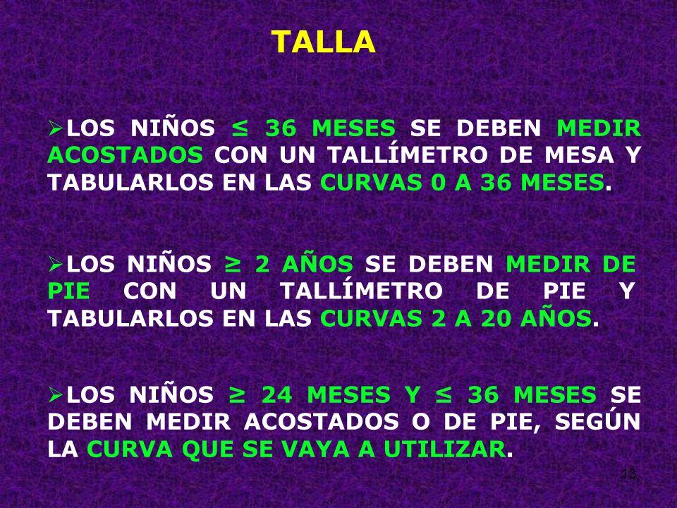 TALLA LOS NIÑOS ≤ 36 MESES SE DEBEN MEDIR ACOSTADOS CON UN TALLÍMETRO DE MESA Y TABULARLOS EN LAS CURVAS 0 A 36 MESES.