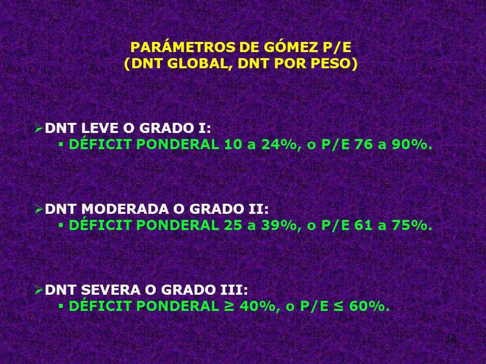 PARÁMETROS DE GÓMEZ P/E (DNT GLOBAL, DNT POR PESO)