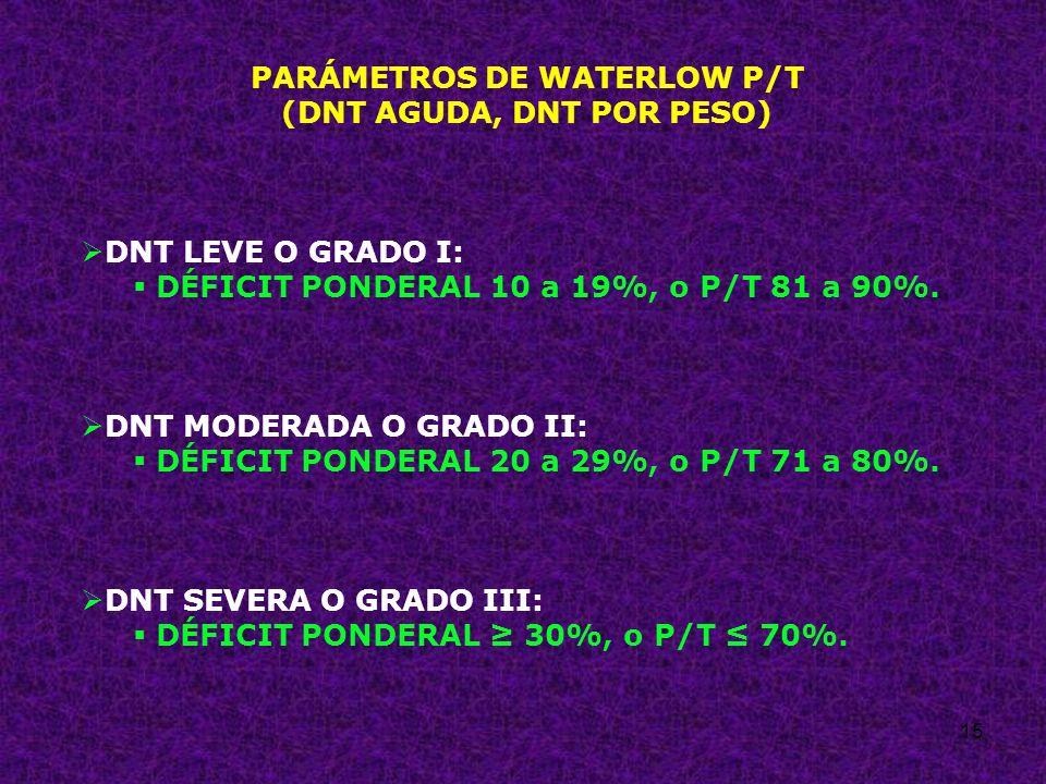 PARÁMETROS DE WATERLOW P/T (DNT AGUDA, DNT POR PESO)