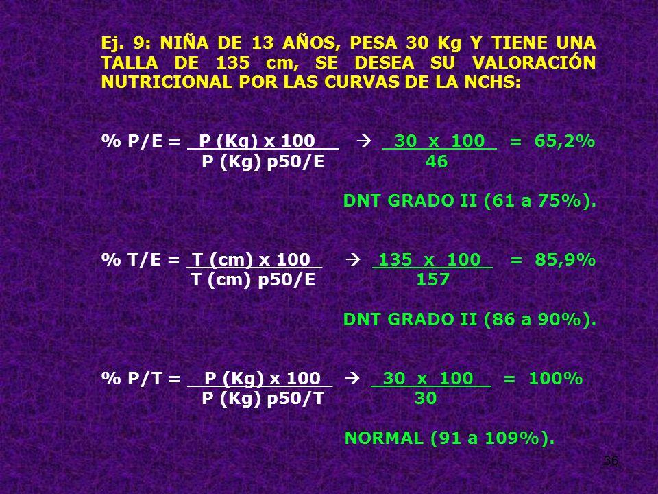 Ej. 9: NIÑA DE 13 AÑOS, PESA 30 Kg Y TIENE UNA TALLA DE 135 cm, SE DESEA SU VALORACIÓN NUTRICIONAL POR LAS CURVAS DE LA NCHS:
