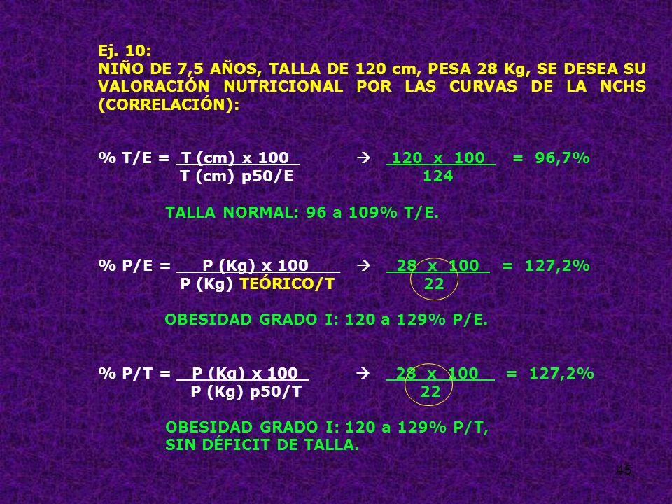Ej. 10: NIÑO DE 7,5 AÑOS, TALLA DE 120 cm, PESA 28 Kg, SE DESEA SU VALORACIÓN NUTRICIONAL POR LAS CURVAS DE LA NCHS (CORRELACIÓN):