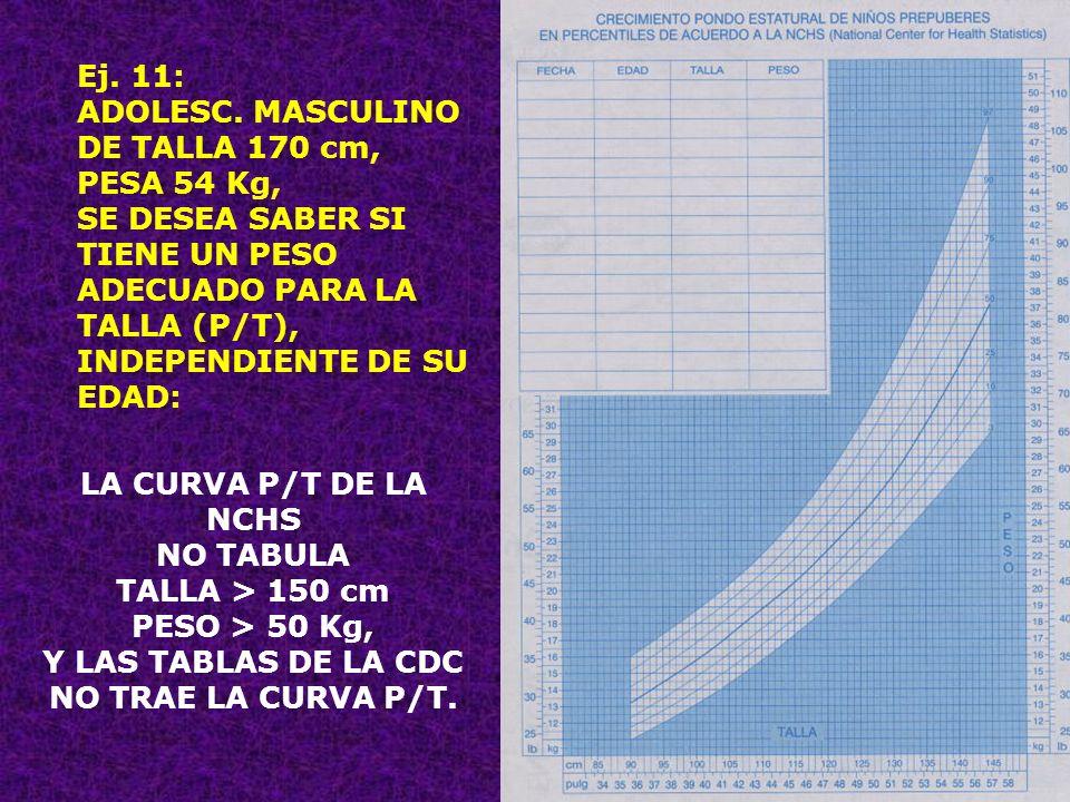 Y LAS TABLAS DE LA CDC NO TRAE LA CURVA P/T.