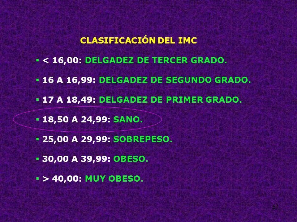 CLASIFICACIÓN DEL IMC < 16,00: DELGADEZ DE TERCER GRADO. 16 A 16,99: DELGADEZ DE SEGUNDO GRADO. 17 A 18,49: DELGADEZ DE PRIMER GRADO.