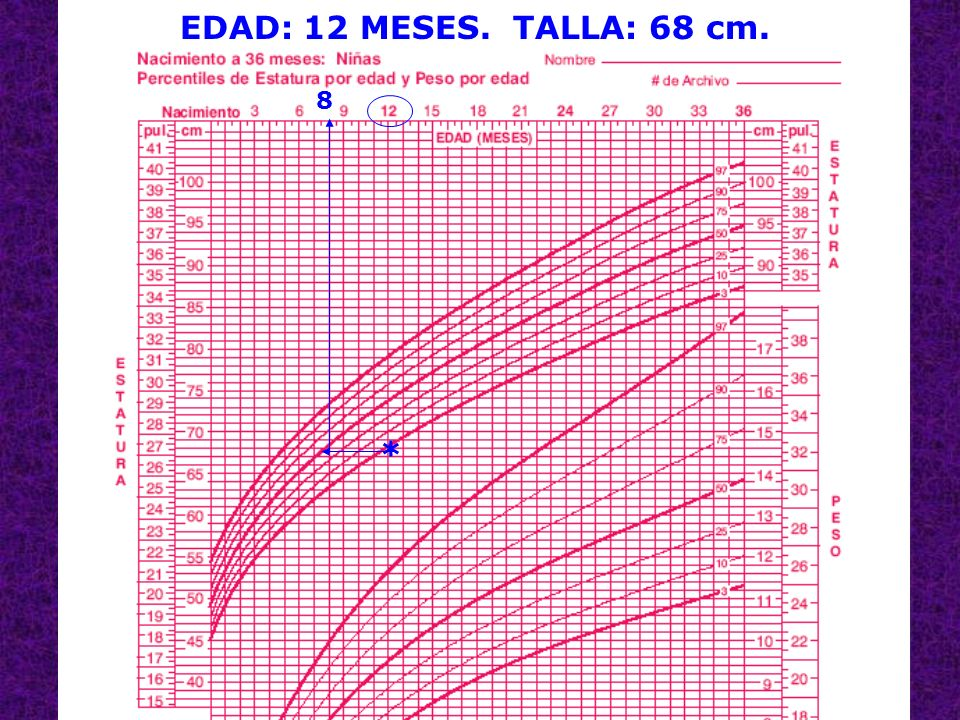 EDAD: 12 MESES. TALLA: 68 cm. 8 *