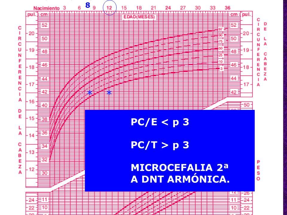 8 * * PC/E < p 3 PC/T > p 3 MICROCEFALIA 2ª A DNT ARMÓNICA.